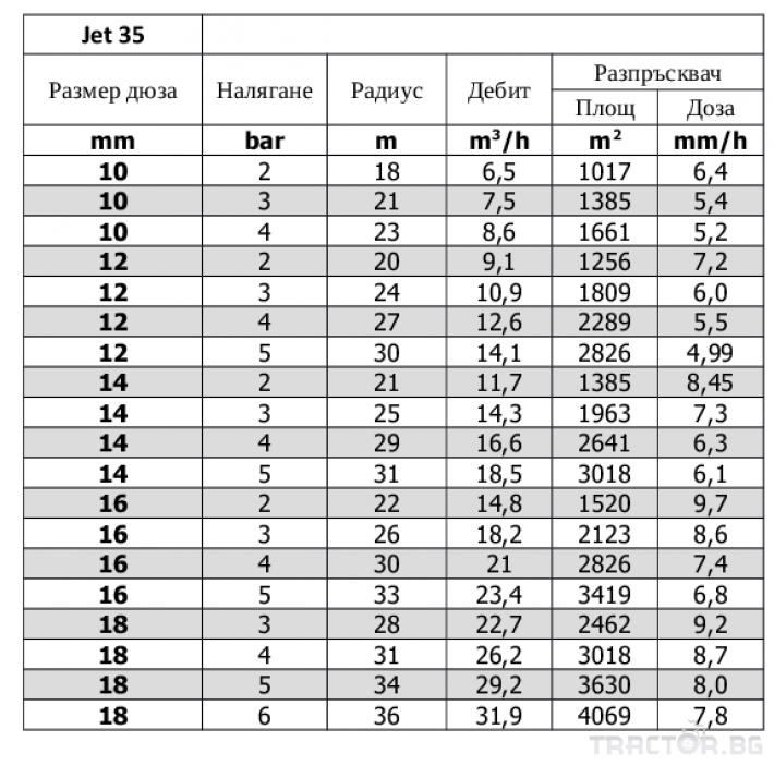 Напоителни системи Турбинен поливен разпръсквач JET 35 2